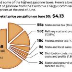 gas tax pic