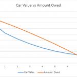 depreciation graph