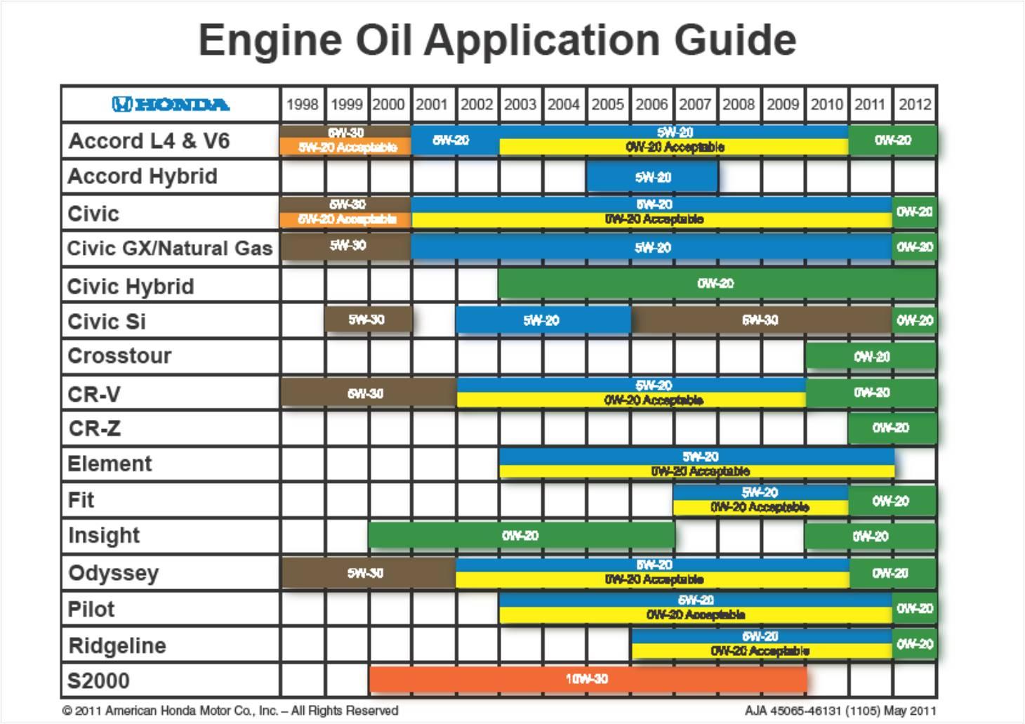 oil grade chart: Oil grade pic epautos libertarian car talk