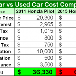 new car costs graphic