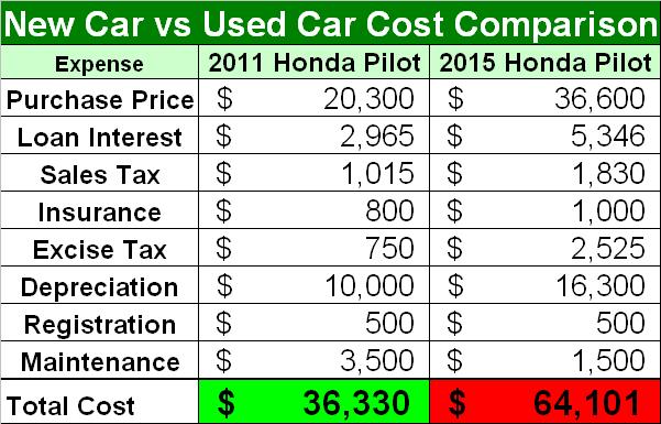 Used car comparison prices