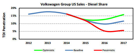 Vw Sales Epautos Libertarian Car Talk