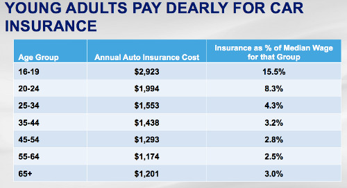 How Much Is Insurance >> Youth Car Insurance Costs Epautos Libertarian Car Talk
