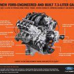 New-Ford-7.3-liter-gas-v8-engine-super-duty
